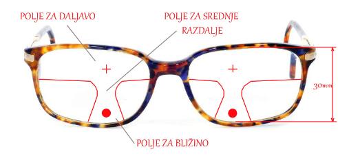Pravilna izbira progresivnih očal